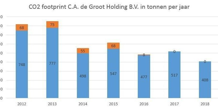CO2 footprint verkleint door bewust slopen en asbest saneren